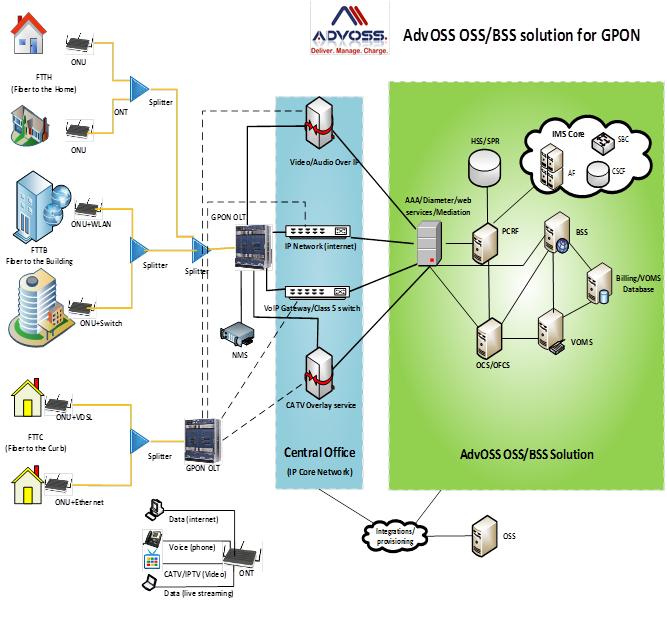 [DIAGRAM_38IS]  Wired Broadband Access (Fiber, DSL, Cable) Operators | ADVOSS | Wired Broadband Diagram |  | ADVOSS